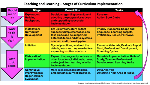 Stages of Curriculum Implementation