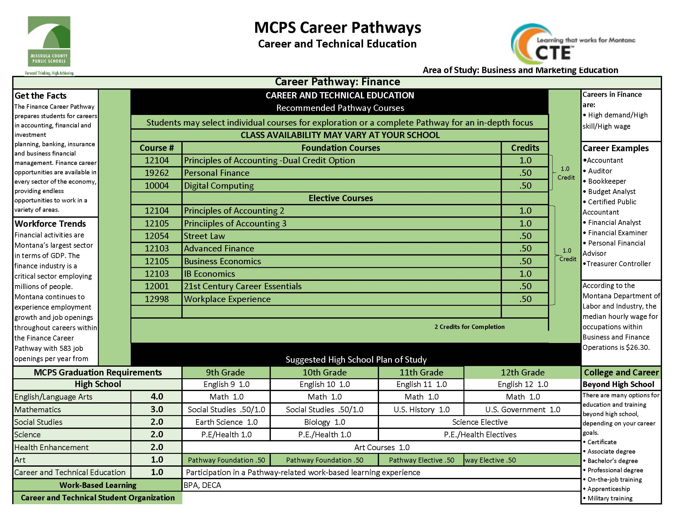 Green Chart with Finance Pathway