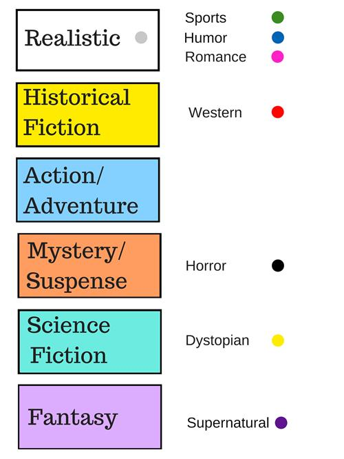 Genres represented are realistic, historical, action, sci fi, fantasy, and mystery